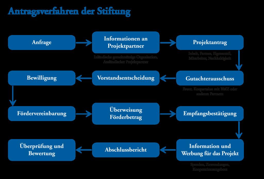 grafik-antragsverfahren_stiftung