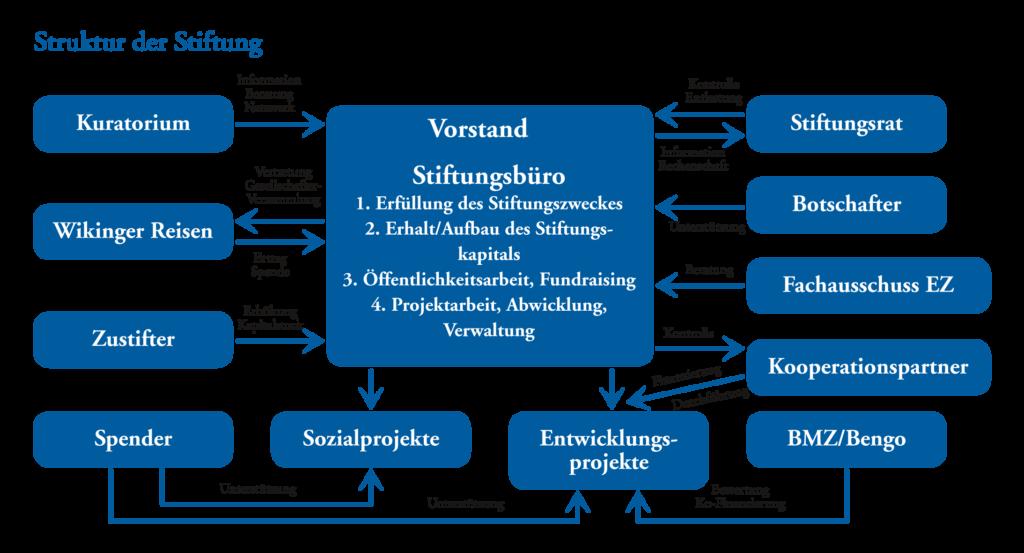 grafik-struktur_stiftung